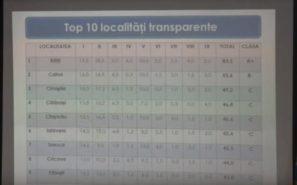 Бельцы – самый «прозрачный» город в стране! Первое место в рейтинге транспарентности