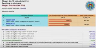 ЦИК утвердил результаты президентских выборов